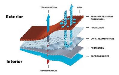 Gore Tex Technology